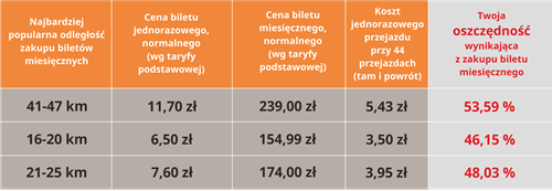 Tabela - kalkulacja oszczędności